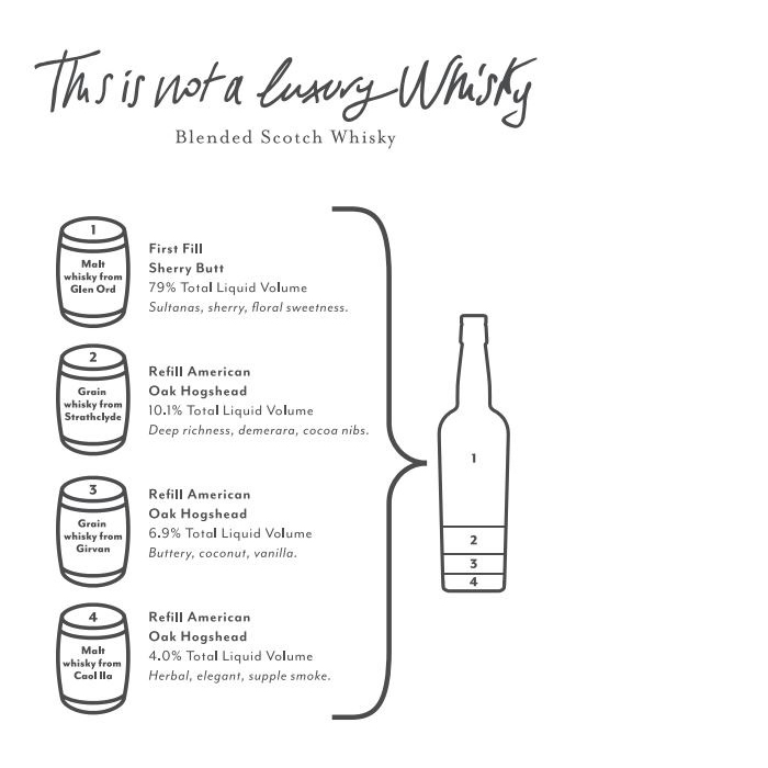 ThisIsNotALuxuryWhisky Recipe